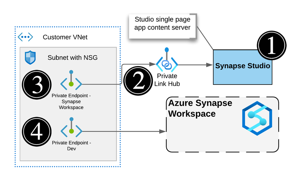 Actual Synapse Workspace architecture