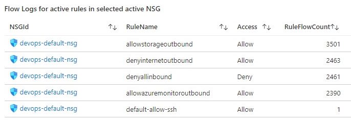 Workbook tile with the statistics for all the NSG rules that have generating traffic for the NSG where the inactive rule sits in