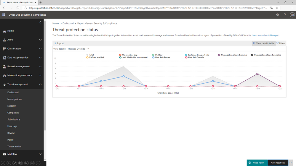 Figure 4: The Threat protection status report shows overrides by type and date