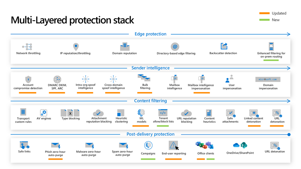 Figure 1: The new and updated layers of the Defender for Office 365 protection stack