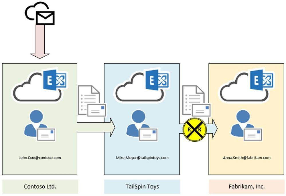 MailLoop02.jpg