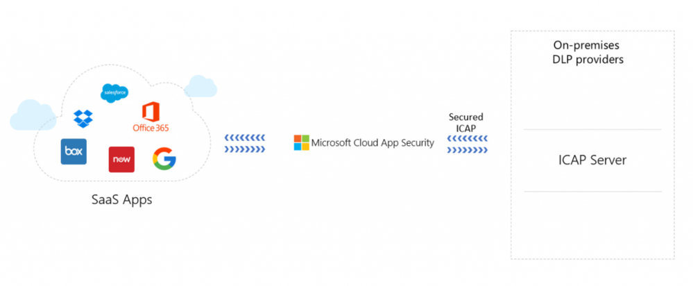 Figure-1.-Microsoft-Cloud-App-Security-integration-with-DLP-solutions-1024x422.png