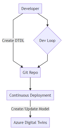 A developer workflow that includes continuous deployment of DTDL models as described in the text.