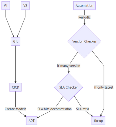 A strategy for decommissioning DTDL Models in Azure Digital Twins, shown as a workflow that checks an SLA