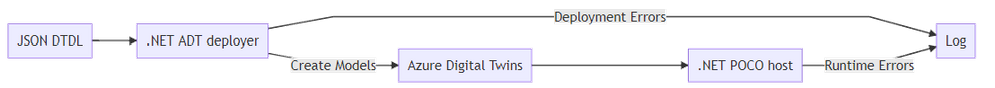 A tooling approach to deploying Azure Digital Twin DTDL model changes