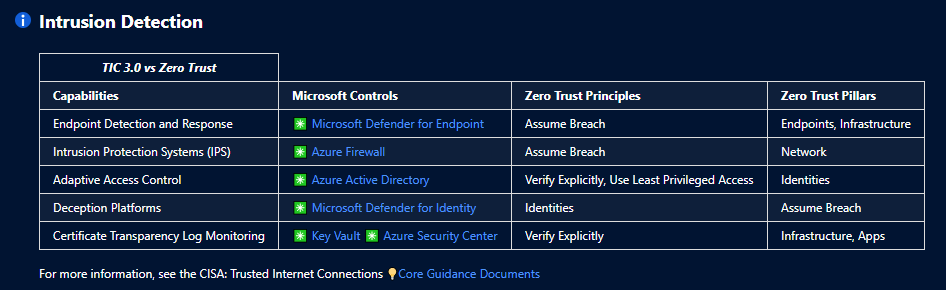 TIC 3.0 Overlay to Microsoft Offerings and Zero Trust Principles