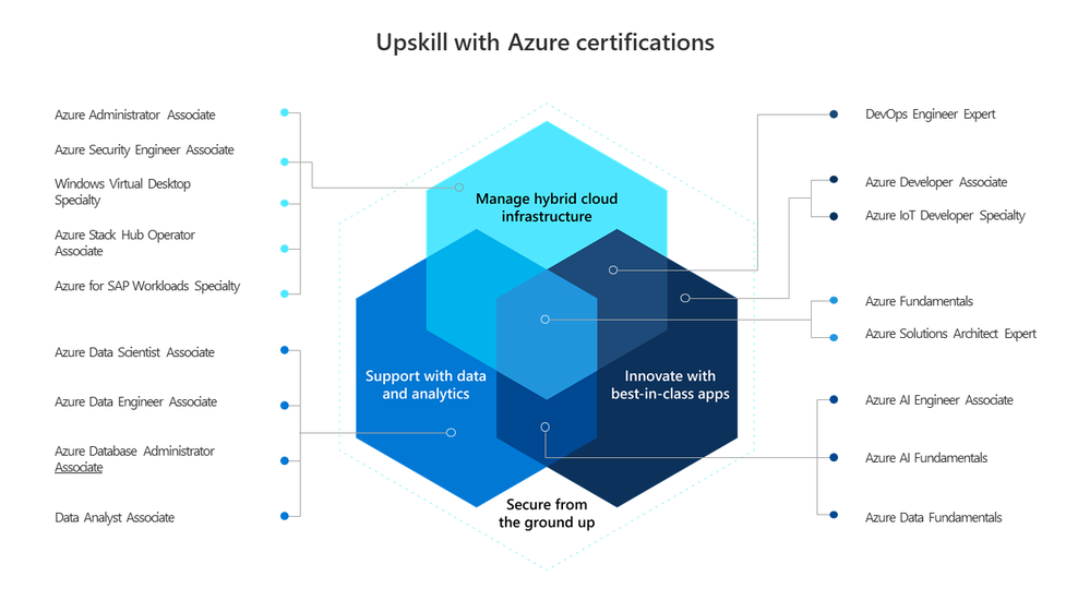 Upskill with Azure certifications.png