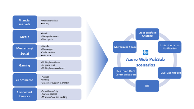 Figure 1: Azure Web PubSub service usage scenarios