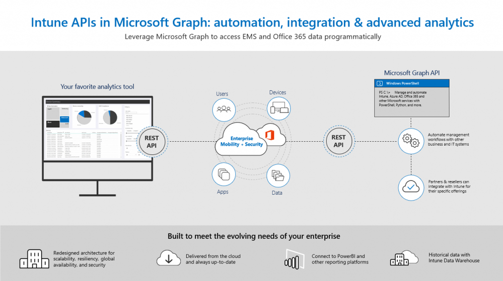 Intune-APIs-in-Microsoft-Graph-1024x573.png