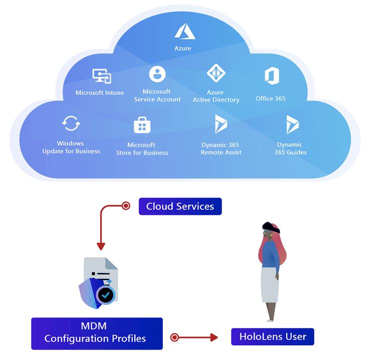 hololens-cloud-services.png