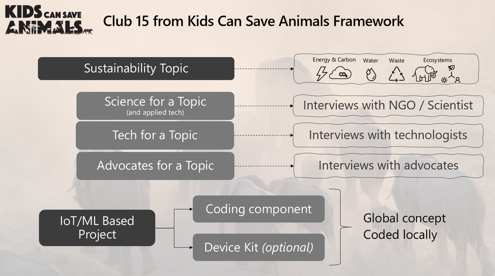 Club 15 from Kids Can Save Animals Framework