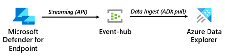Using Microsoft Defender For Endpoint's streaming API to an event-hub and Azure Data Explorer, security teams can have limitless query access to their data.