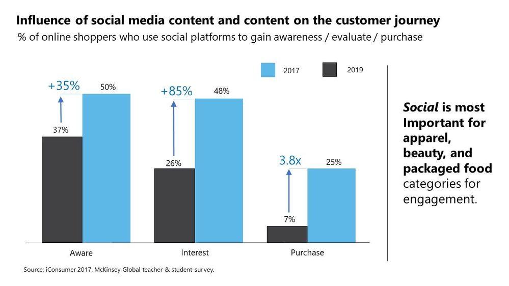 Social media graph.jpg