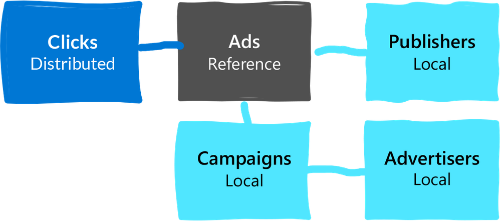 Diagram 2: Example of a data model where the really large table (clicks) is distributed. Because the Clicks table has a foreign key to Ads, we turn Ads into a reference table. Ads also has foreign keys to other tables, but we can keep those other tables (Campaigns, Publishers, Advertisers) as local tables on the coordinator.
