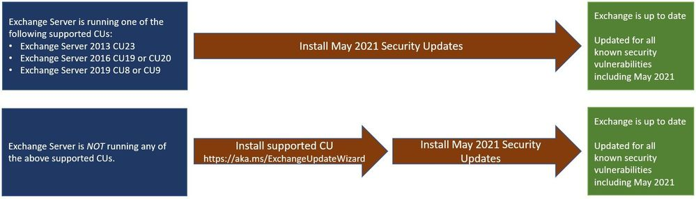 thumbnail image 1 of blog post titled   Released: May 2021 Exchange Server Security Updates