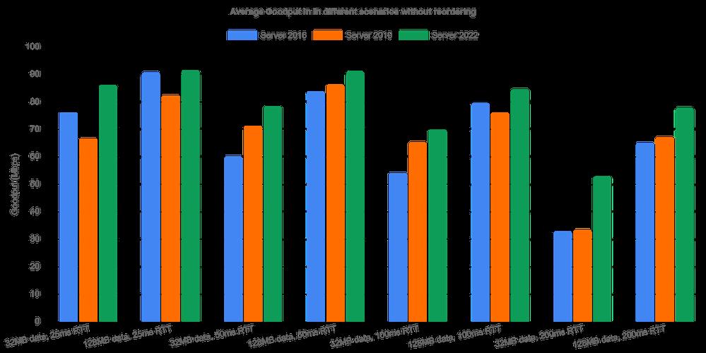 Algorithmic improvements boost TCP performance on the Internet