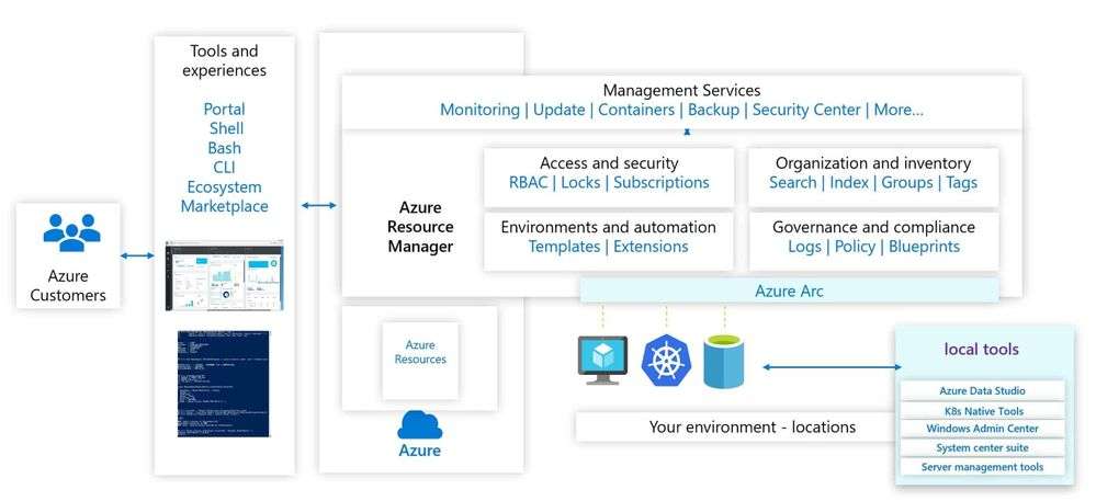 Azure Arc for Security Engineers