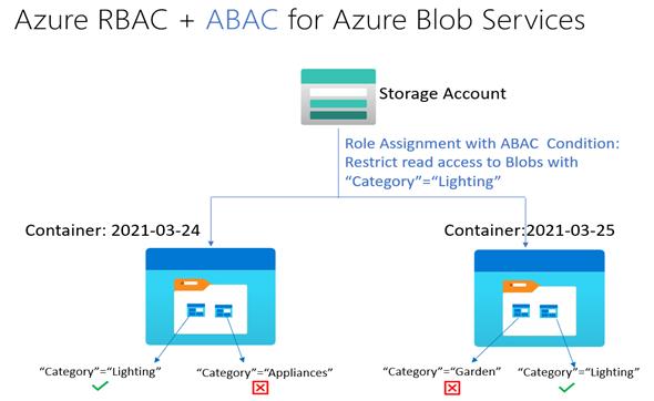 RBAC & ABAC.png
