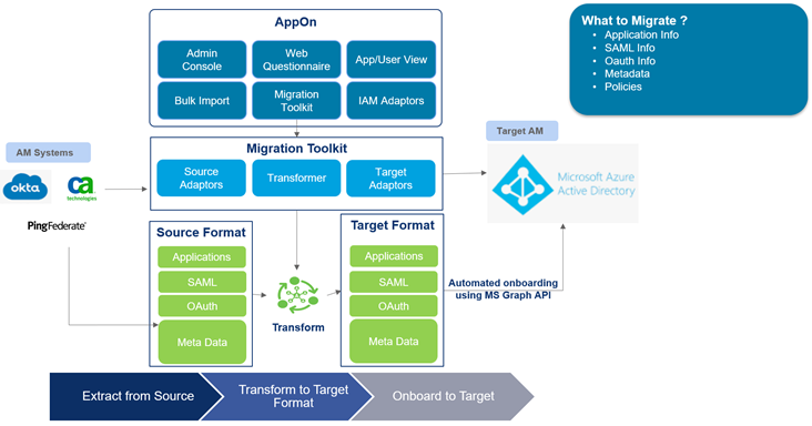 Wipro's new IMC tool automates app migration to Azure AD