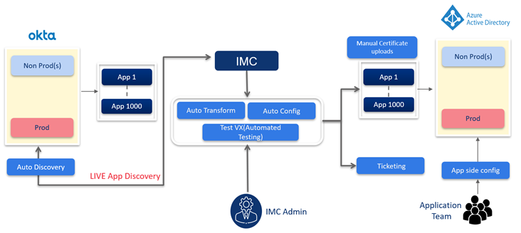 IMC accelerated process for SaaS app migration.png