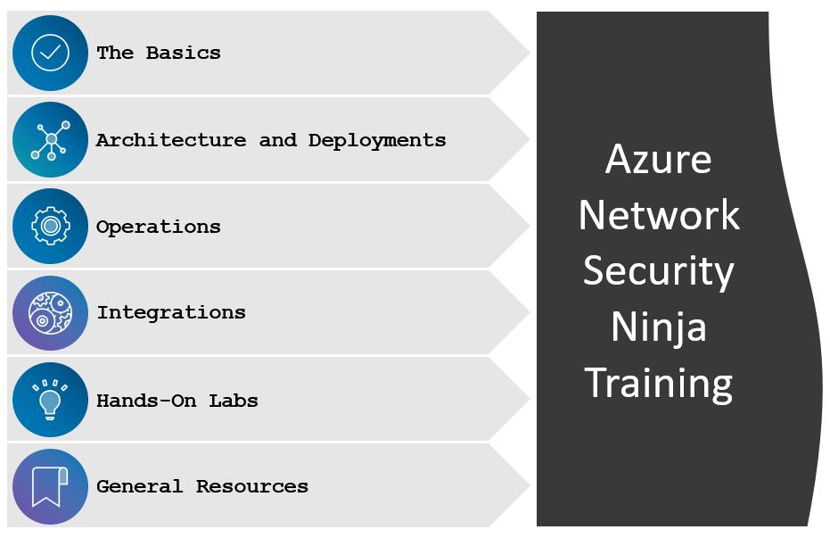 Azure Network Security Ninja Training Sections