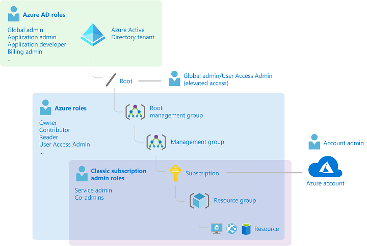 What's the difference between Azure roles and Azure AD roles?