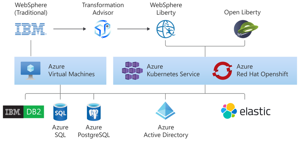 websphere-family.png