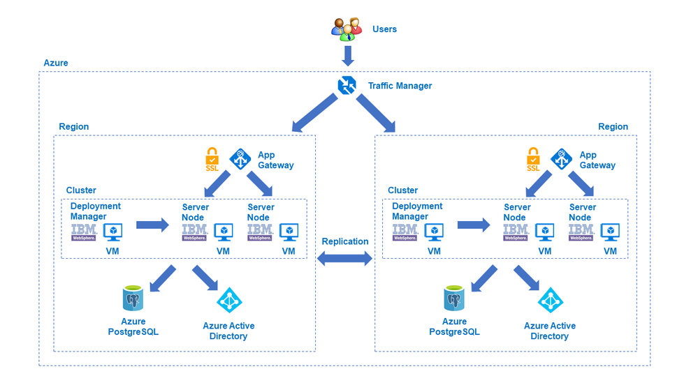websphere_architecture_vms.png
