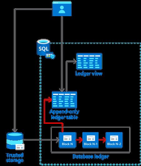 SQL Ledger Architecture Append.png