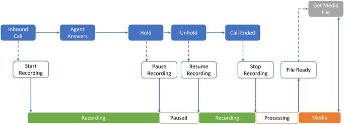 Call Recording Flow.jpg