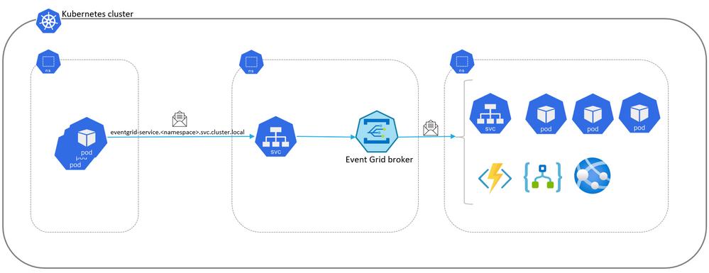 Intra-cluster integration with EGoK8s.PNG