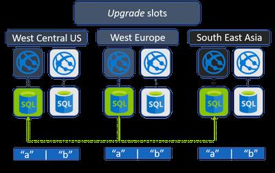 Provisioning upgrade slots