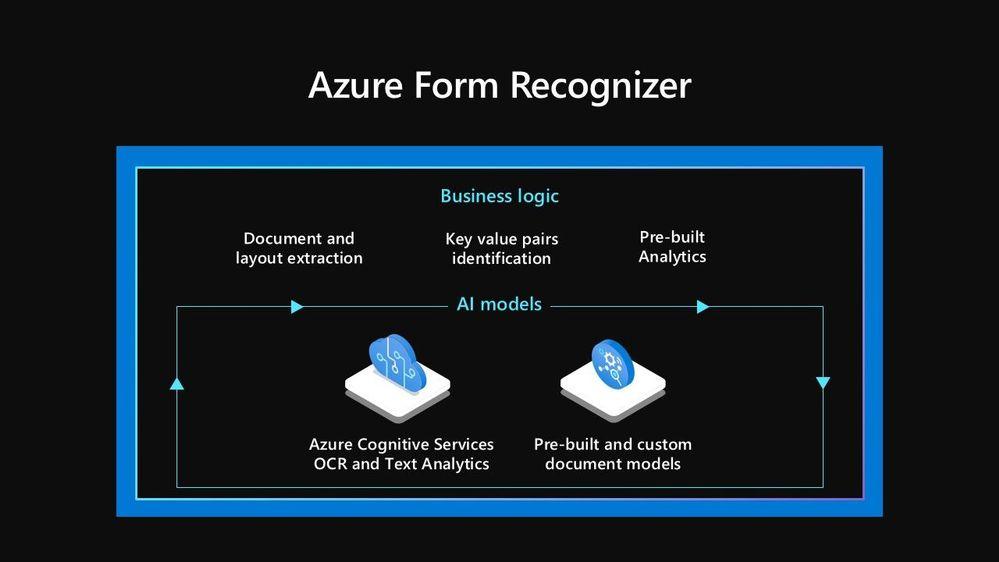 Azure Form Recognizer Business Logic & AI Models