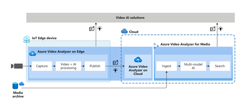 Azure Video AI Solutions