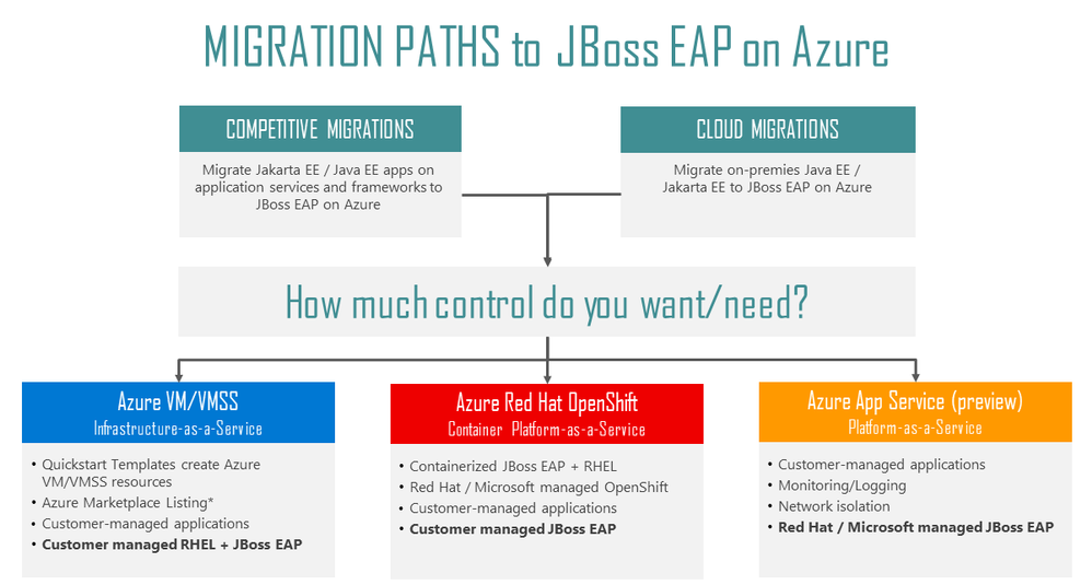 java-app-migration-may-2021.png