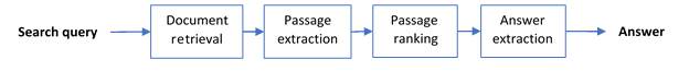 Figure 3. Semantic answer extraction in Azure Cognitive Search.