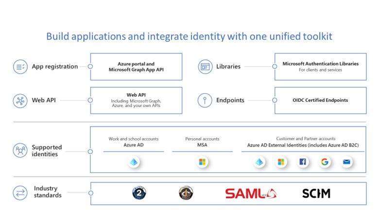 Build 2021: Build Zero Trust-ready apps with the Microsoft identity platform