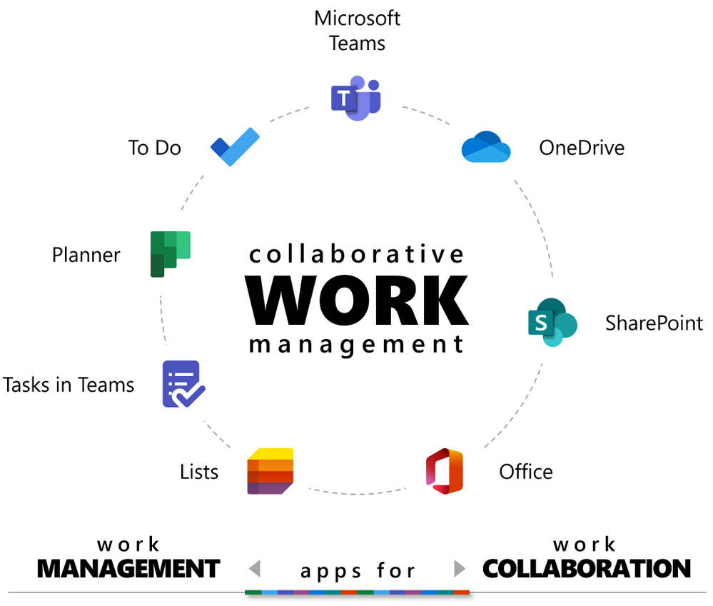 Collaborative work management apps diagram