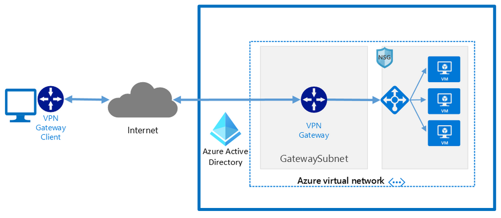 VPN access to Azure from macOS with Azure Active Directory authentication