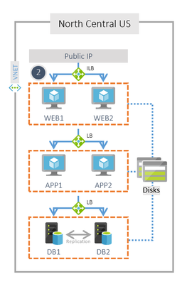 How to move your resources across regions and into Availability Zones using Azure Resource Mover