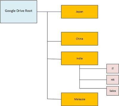 Visio GDrive Structure.jpg