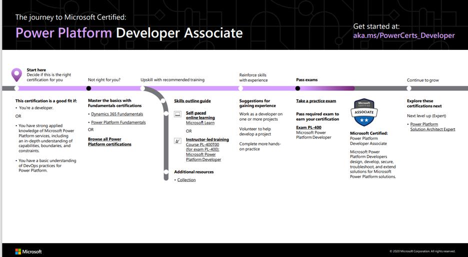 Power Platform Developer Associate.png