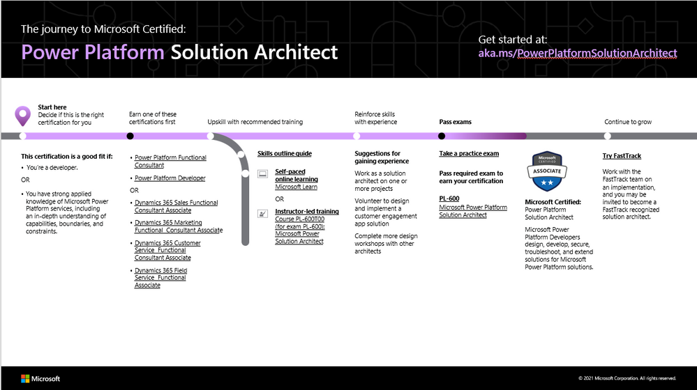 PP Solution Architect.png