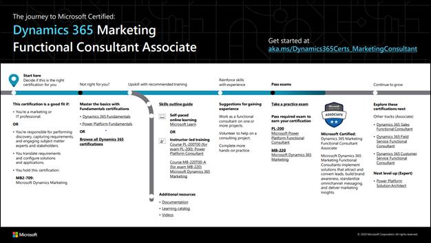 D365 Marketing FC Associate.png