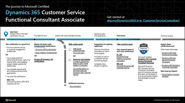 D365 Customer Service FC Associate.png