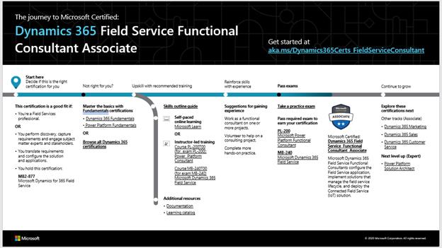 D365 Field Service FC Associate.png