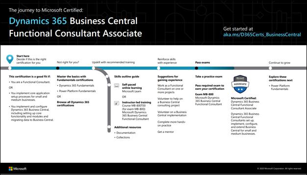 D365 Business Central FC Associate.png
