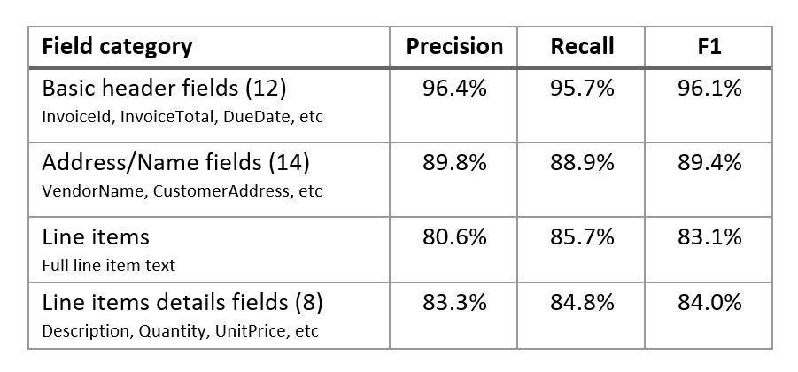 Invoice benchmark numbers.JPG