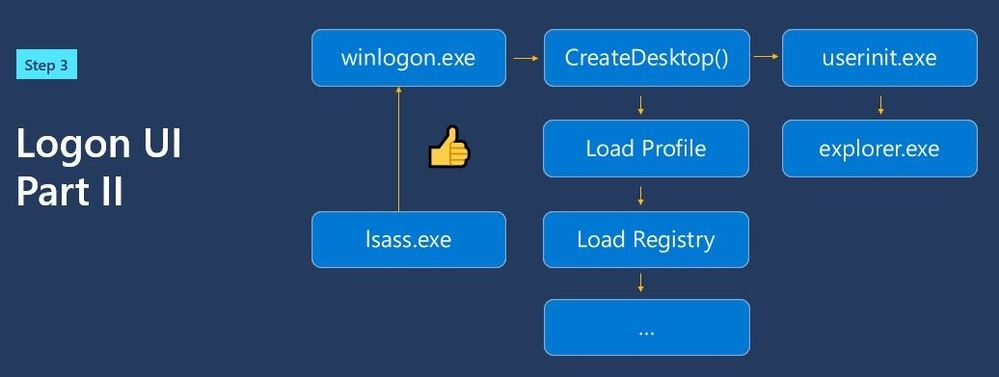 Loading the user profile and desktop
