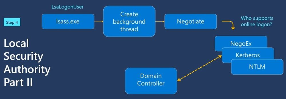 Domain controller authentication with Kerberos